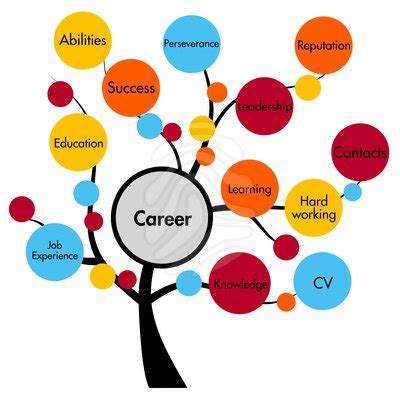 Good career goals for resume